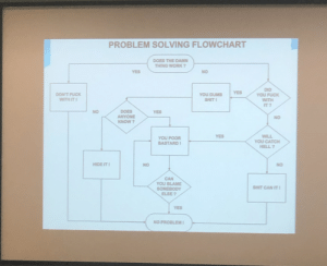 me_irl: PROBLEM SOLVING FLOWCHART  DOES THE DAMN  THING WORK ?  YES  NO  DID  YOU FUCK  WITH  IT ?  YES  DON'T FUCK  WITH ITI  YOU DUMB  SHIT !  DOES  ANYONE  KNOW ?  NO  YES  NO  YES  WILL  YOU CATCH  HELL ?  YOU POOR  BASTARD I  HIDE IT!  NO  NO  CAN  YOU BLAME  SOMEBODY  ELSE ?  SHIT CAN IT I  YES  NO PROBLEMI me_irl