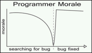 The only true graph.: Programmer Morale  bug fixed  searching for bug  morale The only true graph.