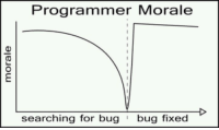only true graph: Programmer Morale  searching for bugbug fixed only true graph