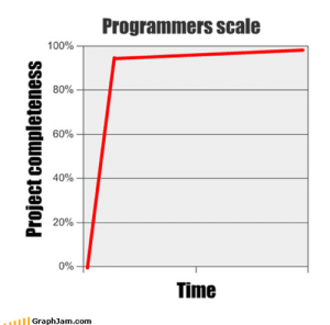Time, Never, and Com: Programmers scale  100%  80%  60%  40%  20%  0%  Time  GraphJam.com  Project completeness And this never converges to 100%