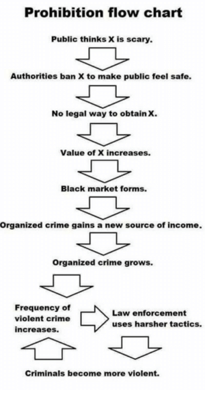 Prohibition: Prohibition flow chart  Public thinks X is scary  Authorities ban X to make public feel safe.  No legal way to obtain x.  Value of X increases.  Black market forms.  Organized crime gains a new source of income.  Organized crime grows.  Frequency of  violent crime  increases.  Law enforcement  uses harsher tactics.  Criminals become more violent.