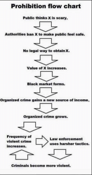 LEGALIZE IT!!!!!!!!!!!!!!!!!!!: Prohibition flow chart  Public thinks X is scary.  Authorities ban X to make public feel safe.  No legal way to obtain x.  Value of X increases.  Black market forms.  Organized crime gains a new source of income.  Organized crime grows.  Frequency of  violent crime  increases.  Law enforcement  uses harsher tactics.  Criminals become more violent. LEGALIZE IT!!!!!!!!!!!!!!!!!!!