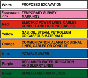 postdoe:Pride Flag: PROPOSED EXCAVATION  White  Fluorescent TEMPORARY SURVEY  Pink  MARKINGS  ELECTRIC POWER LINES, CABLES,  CONDUIT AND LIGHTING CABLES  Red  GAS, OIL, STEAM, PETROLEUM  OR GASEOUS MATERIALS  Yellow  COMMUNICATION, ALARM OR SIGNAL  LINES, CABLES OR CONDUIT  Orange  POTABLE WATER  Blue  RECLAIMED WATER, IRRIGATION  AND SLURRY LINES  Purple  SEWERS AND DRAIN LINES  Green postdoe:Pride Flag