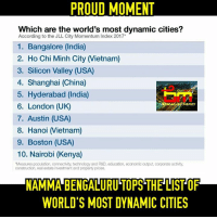 """Memes, China, and Boston: PROUD MOMENT  Which are the world's most dynamic cities?  According to the JLL City Momentum Index 2017  1. Bangalore (India)  2. Ho Chi Minh City IVietnam)  3. Silicon Valley (USA)  4. Shanghai (China)  5. Hyderabad (India)  6. London (UK)  MEMES  7. Austin (USA  8. Hanoi IVietnam)  9. Boston (USA)  10. Nairobi (Kenya)  """"Measures population, connectivity, technology and R&D, education, economic output, corporate activity.  construction, real estate investment and property prices.  NAMMA BENGALURUTOPSTHELISTOF  WORLD'S MOST DYNAMIC CITIES Proud moment😍 Namma Bengaluru😍😘 #ShareMadi😍"""