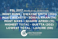 A quick round-up of PSL 2017 till league games.: PSL 2017 GROUND-UP TILL LEAGUE STAGE)  MOST RUNS DWAYNE SMITH 266)  MoST wicKETS soHAILKHAN (14  MOST SIXES SHAHID AFRIDI (11)  HIGHEST TOTAL QUETTA (202)  LOWEST TOTAL LAHORE (59)  O CRICTRACKERS  TRACKING CRICKET24x7 A quick round-up of PSL 2017 till league games.