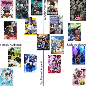 """Anime, Memes, and Sex: PSYCHO PASS  r z  Steins Gate  BIZARRE  ADVENTURE  BANANA FISH  Male Audience  Female Audience  GTINFAMA  kONOSUBA!  YUR ON CE  FrEE  Sex Pervert Appeal  Unironic Appeal With all the recent memes about """"Female Weebs not existing"""", I've created a handy scientific graph displaying the differing tastes of male weebs and female weebs."""