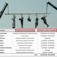 Punishment for Homosexuality  Donation to Clinton Foundation  Country  Saudi Arabia  100 and banishment to death by stoning $10,000,001 $25,000,000  lashes 7 years prison  Kuwait  $5,000,001-$10,000,000  Fine and 6 months to 3 years prison  $6,000,000  Up to 10 years prison for  sex work  $1,000,001-S5,000,000  Qatar  $1,000,001-$5,000,000  Brunei  Fine and up to 10 years prison  S1,000,001.s5,000,000  Oman  6 months to 3 vears prison  up to 14 years prison  United Arab Emirates  $1,000,001 $5,000,000  $500,000  Algeria  Fine and 6 months to 3 vears prison  Bahrain  Restricted freedom of expression  $50,000-$100,000  Total  $25,550,000-$61,600,000 But Trump said meme thingz
