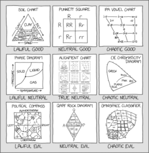 Alignment Chart Alignment Chart (Fixed from XKCD original version): PUNNETT SQUARE  IPA VOWEL CHART  SOL CHART  R.  i.y-  I-Y  R RR Rr  CLAY  9.6  e-g-  E-ge-  -3-6 Ao  CLAY LOA  LOAMY  SANDY  SILT  r  Rr  LOAM/  LOAM  a-E-  +SAND-  a;D  LAWFUL GOOD  NEUTRAL GOOD  CHAOTIC GOOD  CIE CHROMATICITY  DIAGRAM  PHASE DIAGRAM  ALIGNMENT CHART  SOL CHART  PUNNETT SQLRRE  PA VOUEL ORT  GREEN  SOLUD / LIQUID  LALFUL GOOD  CHAOTIC GOOD  NEUTRAL GOOD  CE CHROrATICITY  DIAGRAM  PHPSE DAGRAm  AUGAMENT OHART  YELLO  SouD/Lao  PINK RED  GAS  LAJFUL NEUTRAL  CHAOTIC MEUTRAC  OMMSPACE CLASoFER  TRUE NEUTRAL  PURPLE  BWE  GAPE ROCK DAGRAM  POLITICAL COMPRS6  - TEMPERATURE→  LAUFUL EML  CHAOTC EVL  NEUTRAL EVIL  LAWFUL NEUTRAL  TRUE NEUTRAL  CHAOTIC NEUTRAL  QAPF ROCK DIAGRAM  OMNISPACE CLASSIFIER  POLITICAL COMPASS  AUTHORITARIAN  RR Rr  Rr r  RIGHT  LEFT  GAS  LIBERTARIAN  CHAOTIC EVIL  LAWFUL EVIL  NEUTRAL EVIL  -CLAY-  SILT  -PRESSURE Alignment Chart Alignment Chart (Fixed from XKCD original version)