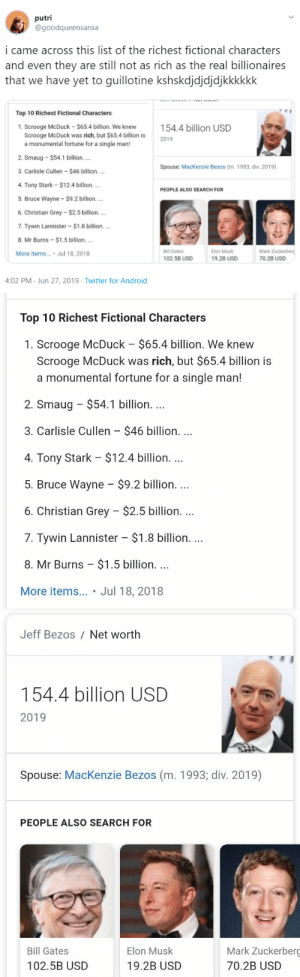 the-jackals:: putri  @goodqueensansa  i came across this list of the richest fictional characters  and even they are still not as rich as the real billionaires  that we have yet to guillotine kshskdjdjdjdjkkkkkk  Top 10 Richest Fictional Characters  1. Scrooge McDuck - $65.4 billion. We knew  Scrooge McDuck was rich, but $65.4 billion is  a monumental fortune for a single man!  2. Smaug-$54.1 billion.  154.4 billion USD  2019  Spouse: MacKenzie Bezos (m. 1993; div. 2019)  3. Carlisle Cullen -$46 billion..  4. Tony Stark - $12.4 billion. ...  PEOPLE ALSO SEARCH FOR  5. Bruce Wayne -$9.2 billion....  6. Christian Grey-$2.5 billion...  7. Tywin Lannister $1.8 billion....  8. Mr Burns -$1.5 billion..  Mark Zuckerberd  More items... Jul 18, 2018  Bill Gates  Elon Musk  102.5B USD  19.2B USD  70.2B USD  4:02 PM Jun 27, 2019 Twitter for Android   Top 10 Richest Fictional Characters  1. Scrooge McDuck $65.4 billion. We knew  Scrooge McDuck was rich, but $65.4 billion is  a monumental fortune for a single man!  2. Smaug $54.1 billion. ..  3. Carlisle Cullen $46 billion. ...  4. Tony Stark $12.4 billion....  5. Bruce Wayne - $9.2 billion...  6. Christian Grey $2.5 billion. ...  7. Tywin Lannister $1.8 billion....  8. Mr Burns  $1.5 billion. ..  More items... Jul 18, 2018   Jeff Bezos Net worth  154.4 billion USD  2019  Spouse: MacKenzie Bezos (m. 1993; div. 2019)  PEOPLE ALSO SEARCH FOR  Mark Zuckerberg  Bill Gates  Elon Musk  102.5B USD  19.2B USD  70.2B USD the-jackals: