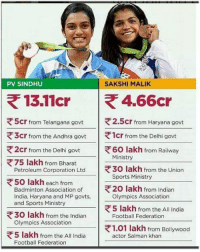belikebro: PV SINDHU  SAKSHI MALIK  5cr from Telangana govt  |  2.5cr frorm Haryana govt  1cr from the Delhi govt  60 lakh from Railway  き3cr from the Andhra govt  2cr from the Delhi govt  Ministry  75 lakh from Bharat  Petroleum Corporation Ltd  |  30 lakh from the Union  Sports Ministry  50 lakh each from  Badminton Association of  India, Haryana and MP govts,  and Sports Ministry  20 lakh from Indian  Olympics Association  5 lakh from the All India  30 lakh from the Indian  Olympics Association  |  ' Football Federation  1.01 lakh from Bollywood  5 lakh from the All India  Football Federation  actor Salman khan belikebro