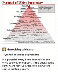 "Family, Kkk, and Memes: Pvramid of White Supremac  Genocide  In a pyramid, every brick  depends on the ones below it for  Murdor  Violence  Police Shootings support. If the bricks at the  Lynching Hate Crimes  bottom are removed, the whole  Calls for Violence Polce  Brutalitystructure comes tumbling down.  Neo-Nazis KKK The N Word  Confoderato Flags Burning Crosses  Discrimination Mass Incarceration Swastkoa  Racial Profling  School-to-prison P polino  Hring Dison stop and Frisk  Redlining  Anti-Immigration Policies  Foaring Pooplo of Color  Racial Slurs  Funding Schools Locally  Victim Blaming  Predatory L  Racist Jokes  Veiled Racism  Paternalism  English-only Initiatives Euro-Centric Curriculum  Bootstrap Theory  Racist Mascots  Tokonism  Claiming Reverse Racism  Cultural Appropriation  Colorblindnoss  Tone Policing  Minimization We all belong to the human race Donial of Whito Privlogo  Whito Savior Complox  Post-Racial Society  ""Why can't we all just get along?  it doesnt matter who you voto for White Ally Speaking over Poc False Equivocation  ts just a joke! Get over slavery  Not all whito pooplo..  But my Black friend said.. Not Bolioving Exporionces of POC  Prioritizing Intontions over Impact  Racist Jokes  Indifference  Two Sides to Every Story  Avoilding Confrontation with Racist Family Mombors  doosn't affoct mo  Not Challenging  Remaining Apolitical  Adapted from Elien Tuzzolo and Ssfehouse Progressive Ariance for Nonvio ence's diagram  厘thesociologicalcinema  Pyramid of White Supremacy  In a pyramid, every brick depends on the  ones below it for support. If the bricks at the  bottom are removed, the whole structure  comes tumbling down. SmashWhiteSupremacy 👊🏾✊🏽 . Via @feministastic"