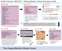 missile launch: Q SEC Indicator: DEFCON 1 Missing Missile Hawaii Emergency Alert  Dec 18, 2017  Dec 22, 2017  Dec 22, 2017  Q UW yye1fso  12/18/17 (Mon) 23.27-52 1D 820434 No 121327  Q UW yye1fxo 12/22/17 (Fri) 11:12:55  2214894소 2014194亞 20142929 22149020  Donald J. Trump  148634  Will be signing the biggest ever Tax Cut and  Shal we play a game?  Map is critical to understand  Future unlocks past  DECLAS ATL (past)  News unlocks map  Find the markers  Reform Bill in 30 minutes in Oval Office. Will  MISSLE  FOX THREE  SPLASH  also be signing a much needed 4 billion  dollar missile defense bill.  AS THE WORLD TURNS  RED OCTOBER>  07 AM 22 Dec 2017  Terminal 5  t prated plane (opy?  19.529 Retweets  103,7691ล.es  2  Intentional misspelling of MISSLE.  14K  2oK  SHUTDOWN  Q wants us to focus on a missile  Trump tweets about missile defense!  Trump mentions 30 minutes, similar to the 38  minutes the HI missile alert was active  O/POTUS-2  Fox Three: Indicates launch of an  OPOTUS-3  OPOTUS-5  Why are drops highlighted by POTUS shortly thereafter?  The Great Awakening  .  active radar-guided missile  Splash: the missile launch will be  sabotaged.  POTUS today  Speculation: the cabal tried to launch a missile attack in HI. Maybe targeting the  Wizards & Warlocks bases there or the general population. NSA knew about the  attack in advance and thwarted it, like they did with the NYC Subway Bomber (BDT)  How about a nice game of chess?  FOX THREE  Q mentions playing a game of chess  Jan 14, 2018  Q IUWyyefo 01/14/18 (Sun) 00 28 29 No 21  Jan 13, 2018  Jan 7, 2018  Q IUWyye1fxo 01/07/18 (Sun) 22 18.45  Jan 12, 2018  EMERGENCY ALERTS  Sideby-side (graphicformaalne sofbombatempt (NYCL  1  Alert  BALLISTIC MISSILE THREAT INBOUND TO  HAWAN SEEK IMMEDIATE SHELTER. THIS IS  NOT A DRILL  Side for more  DEFCON1  4-10-20  FIRE & FURY  9) states of CLAS-ready go-live  vs H scare  SEC indicators Posts Tweets Time  REMAINDER below  START HERE  WILL GUIDE  d ACTION  non-nuclear  Hawaii experiences a 38  minute missile threat,  people are alerted on the  mobile devices using the  emergency broadcast  system  .  .Q says the NY Subway Bomber and  Hawaii event are similar-the good guys  (patriots) thwarted a false flag event  .Julian Assange tweets  .Q talks about a non-  famous chess match, next  move is Queen to F3 (QF3)-  Q FOX THREE  nuclear event  .Was a real missile attack stopped in HI?  DEFCON 1  Wizards & Warlocks are located in HI  could they have been the target?  The Hawaii Ballistic Missile Scare