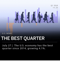 "Future, Memes, and News: Q2 2018  +4. 1%  U.S. NEWS  THE BEST QUARTER  July 27| The U.S. economy has the best  quarter since 2014, growing 4.1% The U.S. economy has grown 4.1% in the second quarter, which is the fastest growth since 2014. Bloomberg reports that the U.S. GDP is expected to slow later this year, once the tax stimulus fades out. The Wall Street Journal attributed some of the economy's success to trade, as net exports added 1.06 of a percentage point to the quarter's 4.1%. Some analysts worry that the trade war with China may weigh on the economy in the future. ___ President Trump spoke at a steel mill in Granite City, Illinois, on Thursday and commented on the economy's growth, saying: - ""If it has a four in front of it, we're happy."" ___ At Bloomberg Economics, economists Carl Riccadonna and Tim Mahedy comment on today's report, saying: - ""This reflects a number of one-time idiosyncratic factors and should not be viewed as an indication of what is to come in the second half."" ___"