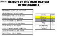 Quantum  RESULTS OF THE SIGHT BATTLES  IN THE GROUP A  18.03.15 San Marino 126-149 Serbia  18.03.15 Finland 58-160 Norway  Points  Country  19.03.15 Italy 138-152 San Marino  Norway  19.03.15 Serbia 2004-119 Finland  Serbia  20.03.15 Norway 158-59 Italy  Italy 1  20.03.15 Finland 84-63 San Marino  San Marino  21.03.15 Italy 94-147 Serbia  Finland  21.03.15 San Marino 49-128 Norway  22.03.15 Norway 196-192 Serbia  22.03.15 Italy 137-67 Finland Here are the results of the group A! If a country won in a match, it got 1 point, if it lost, it got 0 points. Thus, Norway gets 4 points, Serbia gets 3 points, Italy gets 1 point, San Marino gets 1 point and Finland gets 1 point. The scores in the matches below describe ultimate amounts of likes at the respective comments in the end of the voting. First place qualifies directly to the next round, while 2nd place will compete for the 2nd chance of qualifying in the future. Congratulations to Norway and Serbia! :) ~ Quantum