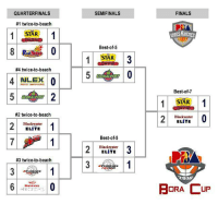 """Update in PBA Boracup 2016 Finals  Starhotshots won against Blackwater in Game 1  Best Player: Jerwin """"The Great"""" Gaco - 102 claps (season-high) 92 bumps 86 high five and 74 dive in the sand  Oct 9 Game 2 of Starhotshots vs. Blackwater - 5:30 PM  Iuupdate nalang namin kayo  Manes: QUARTERFINALS  #1 twice-to-beach  STAR  #4 twice-to-beach  4 NLEX  0  #2 twice-to-beach  2 Blackwater  1  ELITE  #3 twice-to-beach  mahindra  SEMIFINALS  Best-of-5  STAR  Best-of-5  2 Blackwater  3  ELITE  FINALS  Best-of 7  1 STAR  1  Blackwater  ELITE  BORA UP Update in PBA Boracup 2016 Finals  Starhotshots won against Blackwater in Game 1  Best Player: Jerwin """"The Great"""" Gaco - 102 claps (season-high) 92 bumps 86 high five and 74 dive in the sand  Oct 9 Game 2 of Starhotshots vs. Blackwater - 5:30 PM  Iuupdate nalang namin kayo  Manes"""