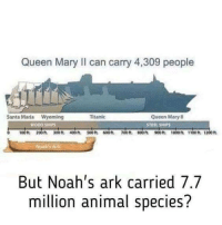 Memes, Titanic, and Queen: Queen Mary ll Can carry 4,309 people  Queen Mary II  Santa Maria Wyoming  Titanic  WOOD SHIPS  10 ft.  200 ft. 300 ft. 400 ft. 500ft 600 ft. 100 ft. ft 900t. 1000ft 1100 ft 1200ft  Noah Ark  But Noah's ark carried 7.7  million animal species? CW Brown