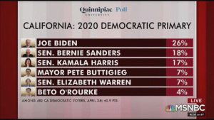 """Bernie Sanders, Community, and Crime: Quinnipiac Poll  UNIVERSITY  CALIFORNIA: 2020 DEMOCRATIC PRIMARY  JOE BIDEN  SEN. BERNIE SANDERS  SEN. KAMALA HARRIS  MAYOR PETE BUTTIGIEG  SEN. ELIZABETH WARREN  BETO O'ROURKE  26%  18%  17%  7%  70/  0%  AMONG 482 CA DEMOCRATIC VOTERS, APRIL 3-8; ±5.9 PTS.  LIVE  MSNBC  4:14 AM P BECOME A PATRON: https://www.patreon.com/taradevlin  Too weak and greedy to function in democracy, Trump is trying to turn the """"grand experiment in liberal democracy"""" into an autocracy - and the Republican Party is happy to help him do it.   His attacks on a Muslim congresswoman are a stochastic terrorist hate crime.  Many Americans are too racist not to fall for GOP divide and conquer tactics, and will happily vote for the con man again.     Also... Joe Scarbourough finally gets John Hickenlooper to declare himself a """"proud capitalist"""" ... you know... because that's what matters.   We'll discuss another week of maddness.  BECOME A PATRON: https://www.patreon.com/taradevlin  _________________________________________  HELP BOB KINCAID PASS THE ACHE ACT: Follow Bob: twitter.com/BobKincaid Listen to Bob: www.headon.live/  Appalachian Community Health Emergency (ACHE): www.facebook.com/AppalachianCommu…HealthEmergency/  Coal River Mountain Watch: www.facebook.com/CRMWSTOPMTR/  This Ted Talk explains the dangers of mountaintop removal:  bit.do/MTRDanger  Coal River Mountain Watch: www.crmw.net/  Find your Rep:  www.house.gov/representatives/fi…our-representative  Contact Congress. U.S. House of Representatives: Telephone: 202-225-3121.  Website: www.house.gov/  _________________________________________  BECOME A PATRON: www.patreon.com/taradevlin  DONATE TO PROGRESSIVE VOICES: www.progressivevoices.com/rdtdaily  Buy some Resistance Merch and help support our progressive work!  rdtdaily-merch.myshopify.com/ _________________________________________  Please support the Independent Liberal Media. Donate to RDTdaily. Every donation over $20 will receive a """"Gra"""