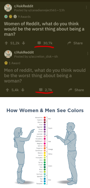 Reddit, The Worst, and Banana: r/AskReddit  Posted by u/canadianreject565 13h  S9 Awards  Women of Reddit, what do you think  would be the worst thing about being a  man?  51,2k  30,7k  Share  r/AskReddit  Posted by u/accretion_disk. 6h  1 Award  Men of reddit, what do you think would  be the worst thing about being a  woman?  5,4k  2,7k  Share  How Women & Men See Colors  Maraschino  Red  Cayenne  Maroon  Plum  Eggplant  Purple  Grape  Orchid  Lavender  Carnation  Strawberry  Bubblegum  Pink  Magenta  Salmon  Tangerine  Orange  Cantaloupe  Banana  Yellow  Lemon  Honeydew  Lime  Spring  Clover  Green  Fern  Moss  Flora  Sea Foam  Spindrift  Teal  Blue  Sky  Turquoise Men vs Women