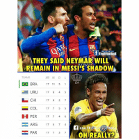 Memes, Neymar, and Best: R E A L  TrollFootball  THEY SAID NEYMAR WILL  REMAIN IN MESSIS SHADOW  TEAMS  EA  1回  BRA 17 1 51  URU 17845  ﹄CHI 17 8 2 7  -COL 17755の,  PER 17 7 46  ARG 17 6 7 4  FIREALTRLLTBA  OH REALLY?  PAR 17 7 3 7 Oops 🙄 Follow @best.house