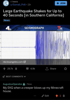 Creeper: r/news  + JOIN  u/Somali_Pir8 11h  Large Earthquake Shakes for Up to  40 Seconds [in Southern California]  News  4  SEISMOGRAPH  52  TELEMUNDO  7/4/2019 10 36 AM  tel  nbclosangeles.com  T.Share  29.7k  4.9k  BEST COMMENTS  AugustusOperator  Now  My EKG when a creeper blows up my Minecraft  house.  Edit Creeper