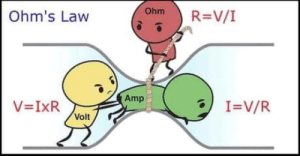 Weird, Volt, and Law: ) R=V/I  Ohm  Ohm's Law  Amp  Volt Isnt this picture weird ?