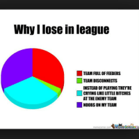 Yep league leagueoflegends leaguememes follow hashtag lol memes funny followme likes riot tags: Whyllose in league  TEAM FULL OF FEEDERS  TEAM DISCONNECTS  INSTEAD OF PLAYING THEY RE  CRYING LIKE LITTLE BITCHES  AT THE ENEMYTEAM  NOOBS ON MY TEAM Yep league leagueoflegends leaguememes follow hashtag lol memes funny followme likes riot tags