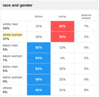 Black, Trump, and White: race and gender  other/no  answer  clinton  trump  white men  34%  white women  37%  black men  5%  black women  7%  latino men  5%  latino women  5%  others  6%  31%  62%  7%  52%  5%  82%  13%  5%  94%  4%  2%  63%  32%  5%  69%  25%  6%  61%  31%  8% -cinnamin