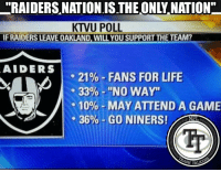 "San Francisco 49ers, Life, and Memes: ""RAIDERS NATIONISTHEONLY NATION""  KTVU POLL  IF RAIDERS LEAVE OAKLAND, WILL YOU SUPPORTTHE TEAM?  AIDERS  21% FANS FOR LIFE  33% ""NO WAY""  10% MAY ATTEND A GAME  36%  GO NINERS!  NFL  SH TAL According to a recent poll of every Raiders fan, only 21% will continue to support the Raiders after they move to Las Vegas. I can't believe that one of the fan bases that claim to be one of the most loyal would turn their backs on their team like this!   Even worse, it looks like they're gonna become 49ers fans. Unbelievable. Raiders ""fans"" are nothing but a joke in everyone's eyes now. Biggest fair-weather fan base in the league. #RealTalk    #LambeauLeaper #QuestFor14"