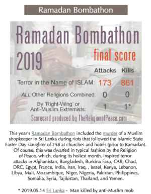 Easter, Fashion, and Muslim: Ramadan Bombathon  Ramadan Bombathon  2019  final score  Attacks Kills  861  Terror in the Name of ISLAM: 173  10  0  ALL Other Religions Combined:  By 'Right-Wing' or  Anti-Muslim Extremists:  1*  1  Scorecard produced by TheReligionofPeace.com  This year's Ramadan Bombathon included the murder of a Muslim  shopkeeper in Sri Lanka during riots that followed the Islamic State  Easter Day slaughter of 258 at churches and hotels (prior to Ramadan).  Of course, this was dwarfed in typical fashion by the Religion  of Peace, which, during its holiest month, inspired terror  attacks in Afghanistan, Bangladesh, Burkina Faso, CAR, Chad,  DRC, Egypt, France, India, Iran, Iraq, , Israel, Kenya, Lebanon,  Libya, Mali, Mozambique, Niger, Nigeria, Pakistan, Philippines,  Somalia, Syria, Tajikistan, Thailand, and Yemen  2019.05.14 Sri Lanka - Man killed by anti-Muslim mob #ForTheWin2019