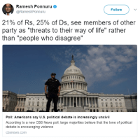 "Life, News, and Party: Ramesh Ponnuru  @RameshPonnuru  Follow  21% of Rs. 25% of Ds, see members of other  party as ""threats to their way of life"" rather  than ""people who disagree""  Poll: Americans say U.S. political debate is increasingly uncivil  According to a new CBS News poll, large majorities believe that the tone of political  debate is encouraging violence  cbsnews.com <p><a href=""http://think-squad.com/post/162048800848/httpwwwcbsnewscomnewspoll-americans-say-u-s"" class=""tumblr_blog"">thinksquad</a>:</p> <blockquote><p><a href=""http://www.cbsnews.com/news/poll-americans-say-u-s-political-debate-is-increasingly-uncivil/"">http://www.cbsnews.com/news/poll-americans-say-u-s-political-debate-is-increasingly-uncivil/</a><br/></p></blockquote>"