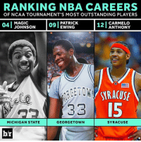 How have March's best fared once they moved on to the NBA? [full rankings -> link in bio]: RANKING NBA CAREERS  OF NCAA TOURNAMENT'S MOST OUTSTANDING PLAYERS  na I PATRICK  MAGIC  CARMELO  EWING  ANTHONY  33  MICHIGAN STATE  GEORGETOWN  SYRACUSE  b/r How have March's best fared once they moved on to the NBA? [full rankings -> link in bio]
