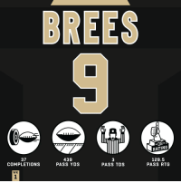 Memes, 🤖, and Tds: RATING  37  COMPLETIONS  439  PASS YDS  129.5  PASS TDS  PASS RTG  WK Despite a Week 1 loss, @drewbrees put up numbers. #HaveADay #TBvsNO  #GoSaints https://t.co/oQNsSVlzgX