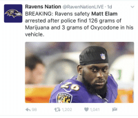 Matt Elam makes millions of dollars in the NFL and still sells drugs on the side. Talk about work ethic. https://t.co/egL6A5Fyix: Ravens Nation  a RavenNationLIVE 1d  BREAKING: Ravens safety Matt Elam  arrested after police find 126 grams of  Marijuana and 3 grams of Oxycodone in his  vehicle  RAVE  1,202 1,041  it R 98 Matt Elam makes millions of dollars in the NFL and still sells drugs on the side. Talk about work ethic. https://t.co/egL6A5Fyix
