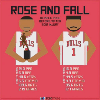 Chicago, Chicago Bulls, and Derrick Rose: RDSE AND FALL  DERRICK ROSE  BEFORE/RFTER  2012 INJURY  LS  BULLS  21.0 PPG  16.5 PPG  6.5 FTA/48  ID9.6 ORTG  219 GAMES  44.5 EFG%  4.9 FTA/4B  95.6 ORTG  121 GRMES  statmuse Really hoping D Rose can make a comeback after everything he's been through. Via: @statmuse Tags: Chicago Bulls NBA Rose