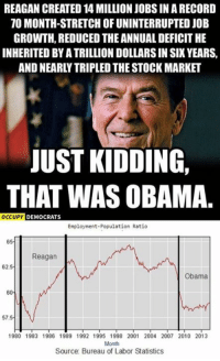 (GC): REAGAN CREATED 14 MILLION JOBS IN A RECORD  TO MONTH-STRETCH OF UNINTERRUPTED JOB  GROWTH, REDUCED THE ANNUAL DEFICITHE  INHERITED BYATRILLIONDOLLARS IN SIX YEARS,  AND NEARLY TRIPLED THE STOCK MARKET  JUST KIDDING,  THAT WAS OBAMA  OCCUPY  DEMOCRATS  Employment-Population Ratio  Reagan  62.5  Obama  57  1980 1983 1986 1989 1992 1995 1998 2001 2004 2007 2010 2013  Month  Source Bureau of Labor Statistics (GC)