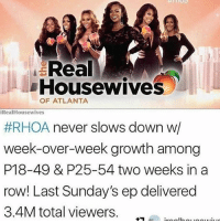 Memes, Real Housewives of Atlanta, and Thank You: Real  Housewives  OF ATLANTA  iReal Housewives  #RHOA never slows down w/  week-over-week growth among  P18-49 & P25-54 two weeks in a  row! Last Sunday's ep delivered  3.4M total viewers. Thank you all for watching ! Winning 💅🏾 Rhoa👏🏾 MoneyTeam