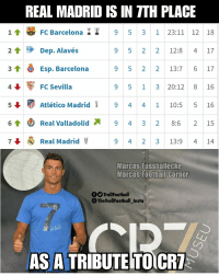 Barcelona, Memes, and Real Madrid: REAL MADRID IS IN TTH PLACE  1FC Barcelona 9 5 3 1 23:11 12 18  21 Dep. Alavés  3T Esp. Barcelona 95 2 213:7 6 17  4FC sevilla  5↓ Atlético Madrid i 9 4 4 1 10:5 5 16  61 Real Valladolid 9 4 3 2 8:6 215  7Real Madrid  9 5 2 2 12:8 4 17  9 5 1 3 20:12 8 16  9 4 2 3 13:9 4 14  Marcos Fussballecke  Marcos Foothail Corner  fOTrollFootball  TheTrollFootball_Insto  AS A TRIBUTE TO CR Respect Real Madrid 💪 https://t.co/oVUUVozTeU