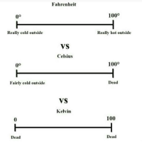 Comment the one you use and the country you are from. Celsius, Canada: Really cold outside  Fairly cold outside  Dead  Fahrenheit  VS  Celsius  VS  Kelvin  100o  Really hot outside  1000  Dead  100  Dead Comment the one you use and the country you are from. Celsius, Canada