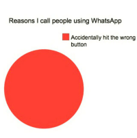 😂😂😂😂 yup! teamfatfingers whatsapp: Reasons call people using WhatsApp  Accidentally hit the wrong  button 😂😂😂😂 yup! teamfatfingers whatsapp