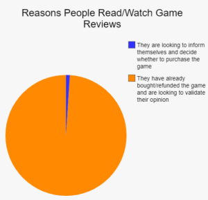 This is what reading the comments makes me think: Reasons People Read/Watch Game  Reviews  They are looking to inform  themselves and decide  whether to purchase the  game  They have already  bought/refunded the game  and are looking to validate  their opinion This is what reading the comments makes me think