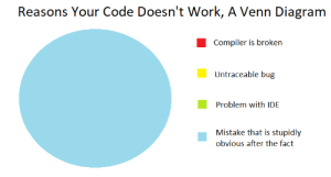 Just post this above your monitor and save yourself from hundreds of hours of downtime a day!: Reasons Your Code Doesn't Work, A Venn Diagram  Compiler is broken  Untraceable bug  Problem with IDE  Mistake that is stupidly  obvious after the fact Just post this above your monitor and save yourself from hundreds of hours of downtime a day!