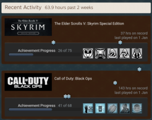 This is the most I've played all year. Forgot how fun it was.: Recent Activity 63.9 hours past 2 weeks  The Elder Scrolls V  The Elder Scrolls V: Skyrim Special Edition  SKYRIM  37 hrs on record  PECIAL ANION  last played on 1 Jan  Achievement Progress 26 of 75  Call of Duty: Black Ops  CALL'DUTY  BLACK OPS  143 hrs on record  last played on 1 Jan  Achievement Progress 41 of 68 This is the most I've played all year. Forgot how fun it was.