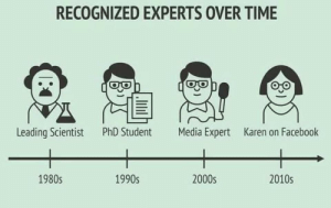 Recognized experts over time: RECOGNIZED EXPERTS OVER TIME  Leading Scientist  PhD Student  Media Expert  Karen on Facebook  1990s  2000s  2010s  1980s Recognized experts over time