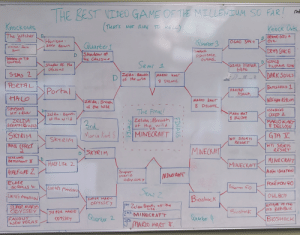 Finals, Gta V, and Halo: red  HE BEST VIDEO GAME OF THE MILLENTUM SO FAR  Knockouts  THAT'S NOT iDE TO HE  Knock Outs  The Witcher  DBEYOND G00D  EVL  Horizan  zero dawn  Quarer 3  0GAD SPRCE  Quarter1  Florizun Zenro  Daan  DEAD SPACE  3H  DINDSAUR  Shadow of  the Colossu  SNADOW OF THE  COLOSUS  GME  DG004LE  PINOSAUL GAKE  Semi 1  Shadw Of ha  Coloss us  STMS 2  DARK SOULS  Zelda: Breathh  of the wild  MALIO ker  8 DELUXE  PORTAL  BATLEETELD 1  Portal  ARKHAM  ASYLUM  HALO  ARKHAM ASILUM  NALTO KALT  zel da: Breath  of the Wild  8 DELUXE  SIMPSONS  HITRUN  ASSASSINS  CREED 2  The Frnal!  D.  2el da: Bean  of the wild  MARIO MAKT  8 OLUXE  Zelda Breat+h  ZELDA  BREATH e WIUD  MARIOKART  8 DELUXE  2rd  Mario KartS  of the wild  VS  OF  MINECRAFT  SKYRIM  MASS EFFECT  GTA V  SK1RIM  WII SPORTS  RESORT  WIl SrolTS  REsalT  MINECRAFT  SKYRIM  D  STALWARS  BATTLLFDNT T  MINECRAFT  D  HALF LIFE 2  MINECRAFT  HALF-LIFE 2  AUN SOuATON  Super  Mario  odyssey  MINeRAFT  ELDFC  SCRous  POKEMON GO  Pokemen Go  Lul Gls MANSION  ১২ 2  LuIGis ANSION  OWLBOY  Biashock  SUPER MARIO  ODYSSEY  KI क्  oLD REANSLIC  Zelda:Breat f the  ild  SUPER MARIO  ODYSSEY  Bioshock  Su PeR MACI0  OD1SSEY  NMINECRAFT  Quarker 2  Quartor  BIOSHOCK  FALLOUT  NEW VEGA  FINAUS  FINALS Best Games after the Millennium