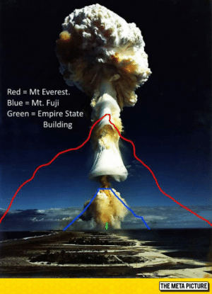 Club, Empire, and Mount Everest: Red = Mt Everest.  Blue = Mt. Fuji  Green = Empire State  Building  THE META PICTURE laughoutloud-club:  The Real Size Of A Mushroom Cloud