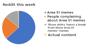 """This week on Reddit by Beowulf197 MORE MEMES: Reddit this week  Area 51 memes  People complaining  about Area 51 memes  Those shitty """"here's a break  from these Area 51  memes"""" memes  Actual content This week on Reddit by Beowulf197 MORE MEMES"""