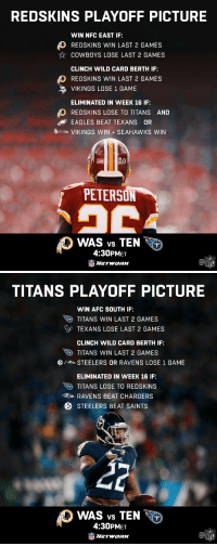 High stakes today in the Music City. #HTTR #TitanUp  📺: #WASvsTEN — 4:30pm ET only on @nflnetwork https://t.co/YlbW7CslQk: REDSKINS PLAYOFF PICTURE  WIN NFC EAST IF:  REDSKINS WIN LAST 2 GAMES  COWBOYS LOSE LAST 2 GAMES  CLINCH WILD CARD BERTH IF  REDSKINS WIN LAST 2 GAMES  VIKINGS LOSE 1 GAME  ELIMINATED IN WEEK 16 IF:  REDSKINS LOSE TO TITANS AND  EAGLES BEAT TEXANS OR  /che VIKINGS WIN + SEAHAWKS WIN  PETERSON  WAS vs TEN  4:30PMET  NETWaRK  Ca  NFL   TITANS PLAYOFF PICTURE  WIN AFC SOUTH IF:  TITANS WIN LAST 2 GAMES  TEXANS LOSE LAST 2 GAMES  CLINCH WILD CARD BERTH IF:  RO) TITANS WIN LAST 2 GAMES  ) / > STEELERS OR RAVENS LOSE 1 GAME  ELIMINATED IN WEEK 16 IF:  TITANS LOSE TO REDSKINS  RAVENS BEAT CHARGERS  STEELERS BEAT SAINTS  WAS vs TEN  )  4:30PMET  NETWaRK  Ca  NFL High stakes today in the Music City. #HTTR #TitanUp  📺: #WASvsTEN — 4:30pm ET only on @nflnetwork https://t.co/YlbW7CslQk
