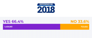 Pop, Target, and Tumblr: REFERENDUM  2018  YES 66.4%  NO 33.6%  1,429,981  723,632 floralfeast:  Ireland, we did this. We called for the vote again and again, we marched and rallied for this, we canvassed and leafleted and worked in pop ups and wore repeal jumpers, we funded the campaign faster and in higher numbers than anyone could have expected, we had the difficult conversations, we dealt with an extreme and graphic campaign on the other side with dignity, and most importantly we showed up to the polls when it mattered. I am so proud of anyone who made a difference in any way, you did it. The 8th: REPEALED.