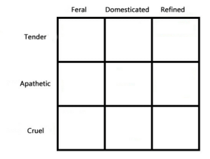gulltown:spicy new alignment, i'm apathetic refined: Refined  Feral  Domesticated  Tender  Apathetic  Cruel gulltown:spicy new alignment, i'm apathetic refined