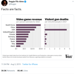 Thanks Reggie. by BowdeeSnipes MORE MEMES: Reggie Fils-Aime  @Reggie  Facts are facts.  Video game revenue  per-person estimate for 2019  Violent gun deaths  per 100,000 people in 2017  South Korea  China  USA  United Kingdom  Canada  Germany  France  Spain  Italy  Japan  $0  $100  $150 0  $50  2  1  3  4  Vox  Violent gun death data from the Institute for Health Metrics and Evaluation; video game revenue data  (which does not include hardware sales) from Newzoo, a gaming analytics company  11:54 PM Aug 5, 2019 Twitter for iPhone  85.4K Likes  30.5K Retweets  st Thanks Reggie. by BowdeeSnipes MORE MEMES
